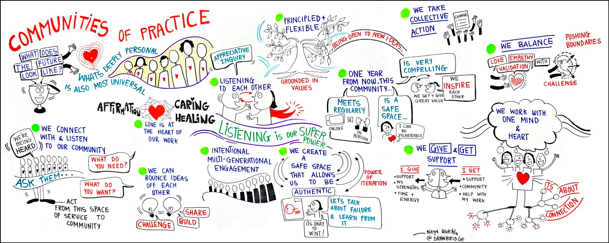 Graphic illustration by Nitya Wakhlu, produced at the Experience Engagement conference in October 2015